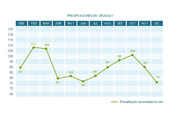 Tabla de promedio de lluvias en Uruguay