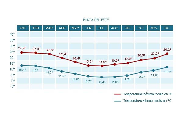 Tabla de temperaturas de Punta del Este